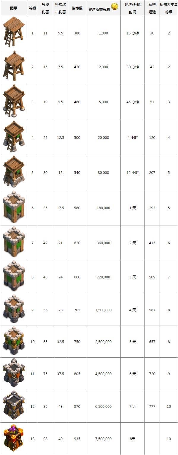 部落冲突弓箭塔(archer tower)建造时间等详细数据