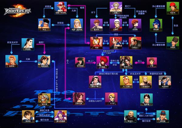 一张图看懂《拳皇97》纠结人物关系